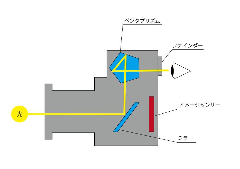 一眼レフの構造その1