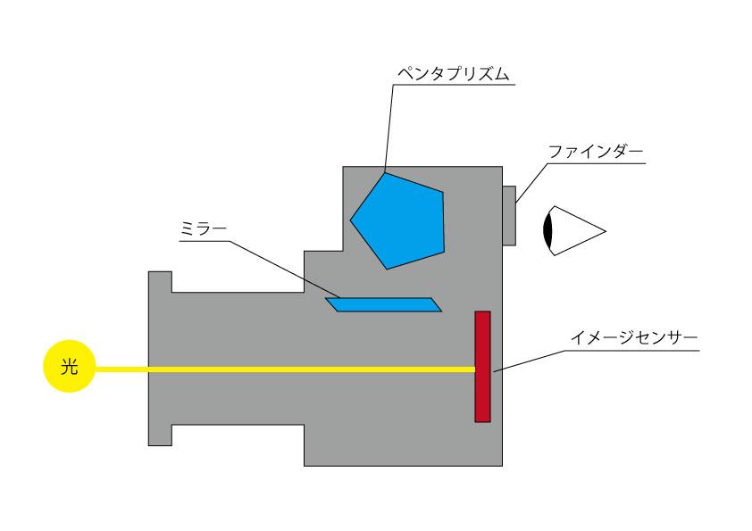 一眼レフの構造その2