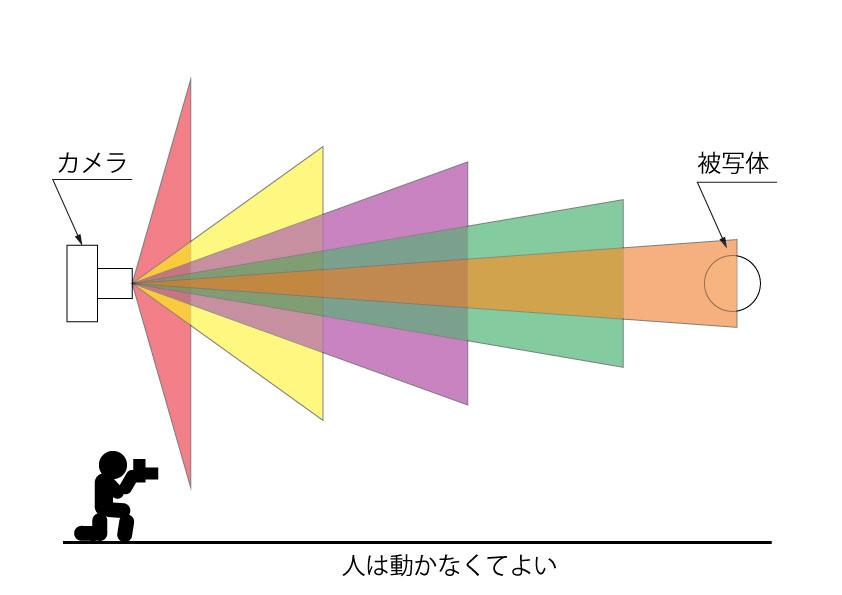 ズームレンズのイメージ図