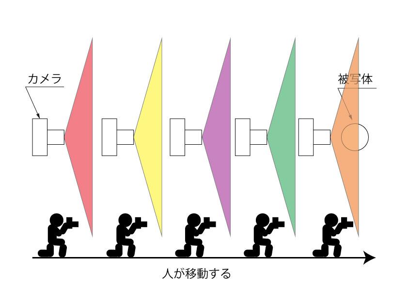 単焦点レンズのイメージ図