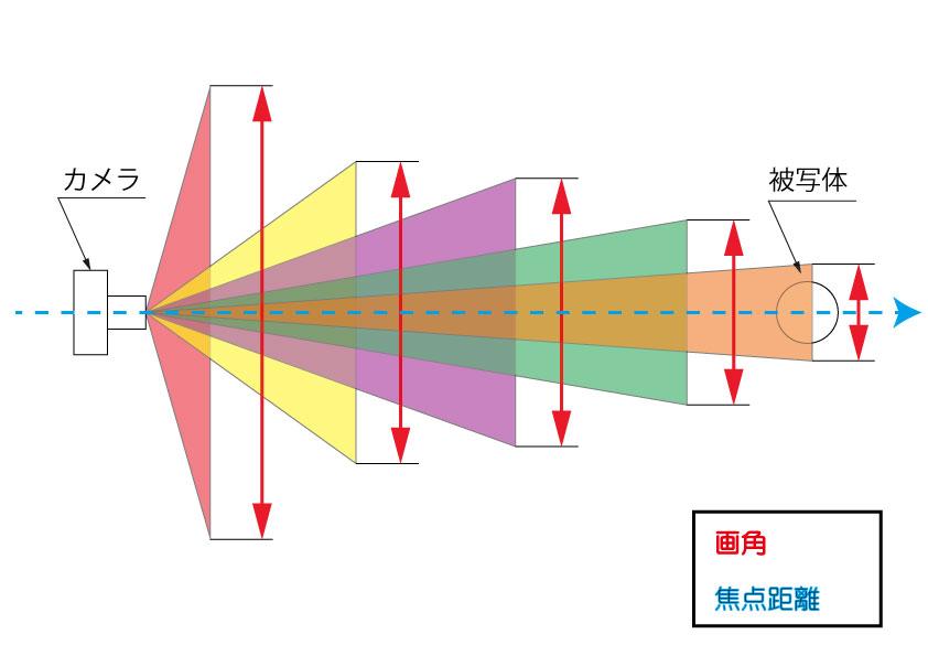 画角と焦点距離のイメージ図