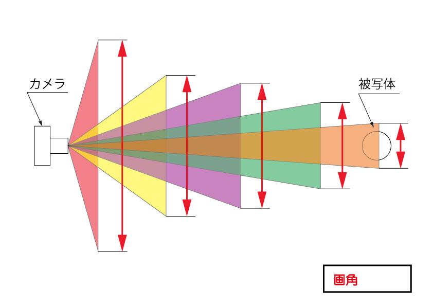 画角のイメージ図