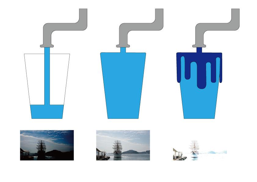 水とコップを写真に例える