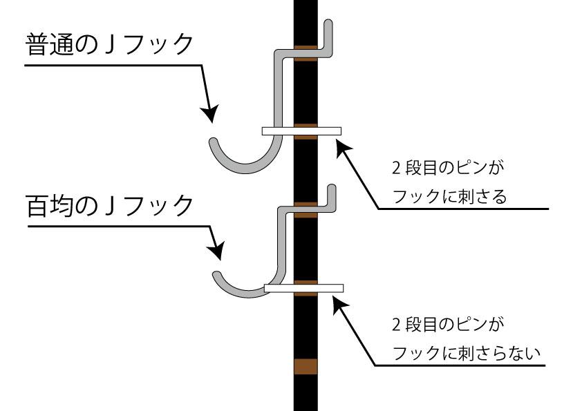 有孔ボードとロックピンの構造