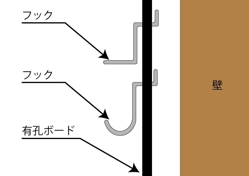 有孔ボードの構造